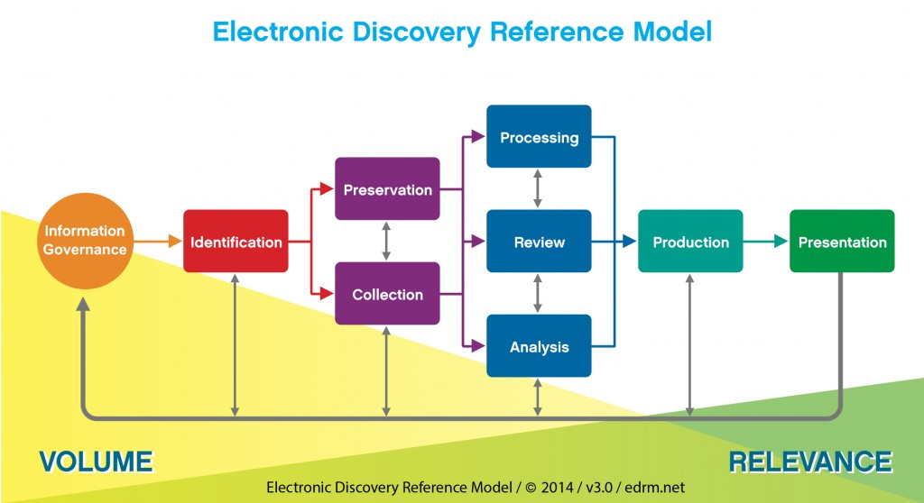 graphic of the EDRM model